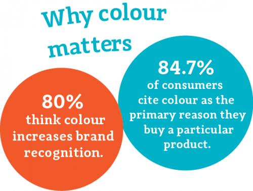 Colour Psychology Stats