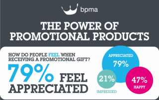 The Power of Promotional Products Infographic