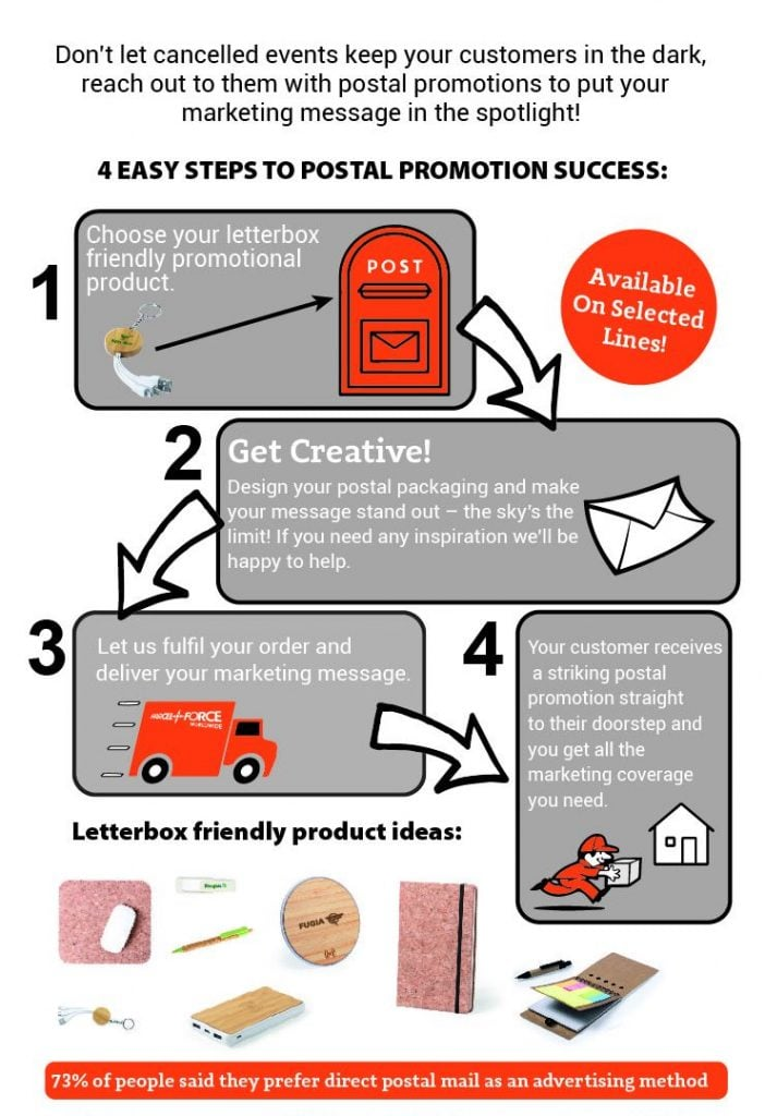4 easy steps to postal promotion